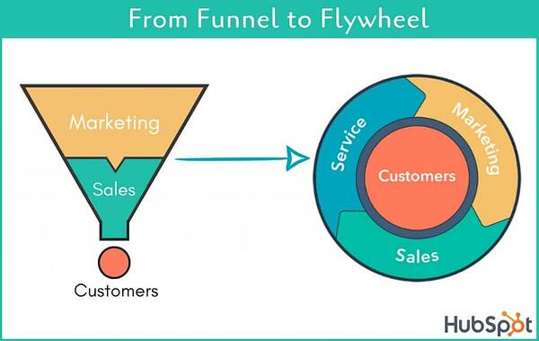 La Flywheel de HubSpot qui succède au Funnel marketing