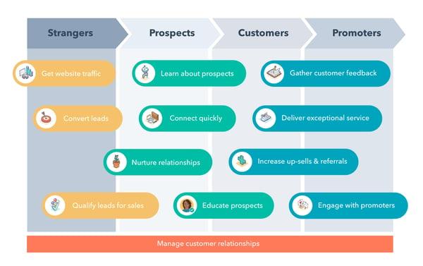 HubSpot vous permet de gérer toute la vie de vos clients de A à Z