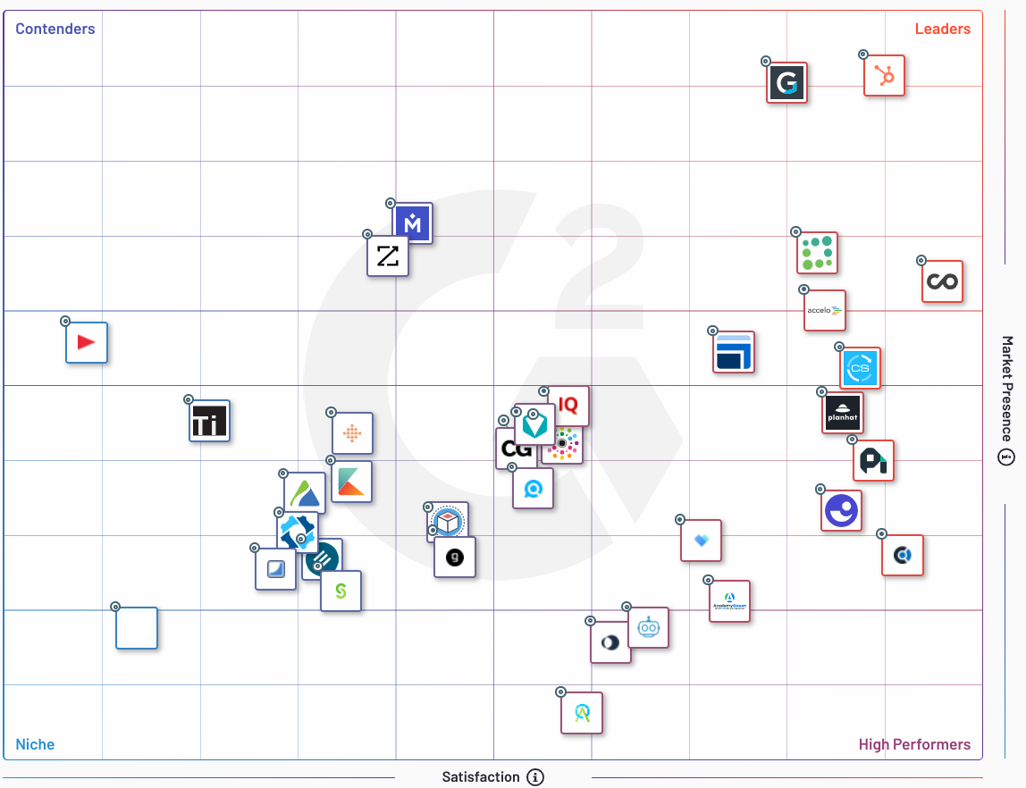 Comparative Grid of Customer Success Software from G2