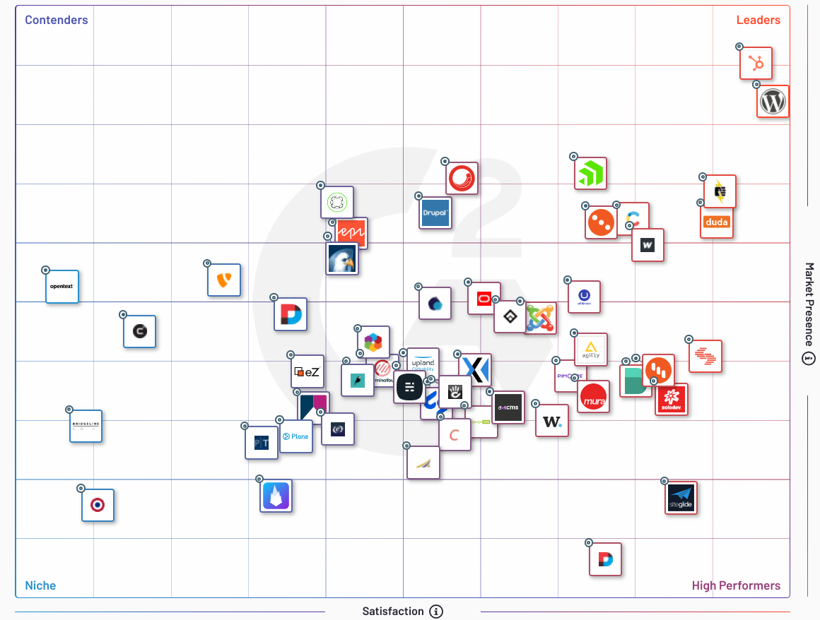 Comparative Grid for CMS Software from G2