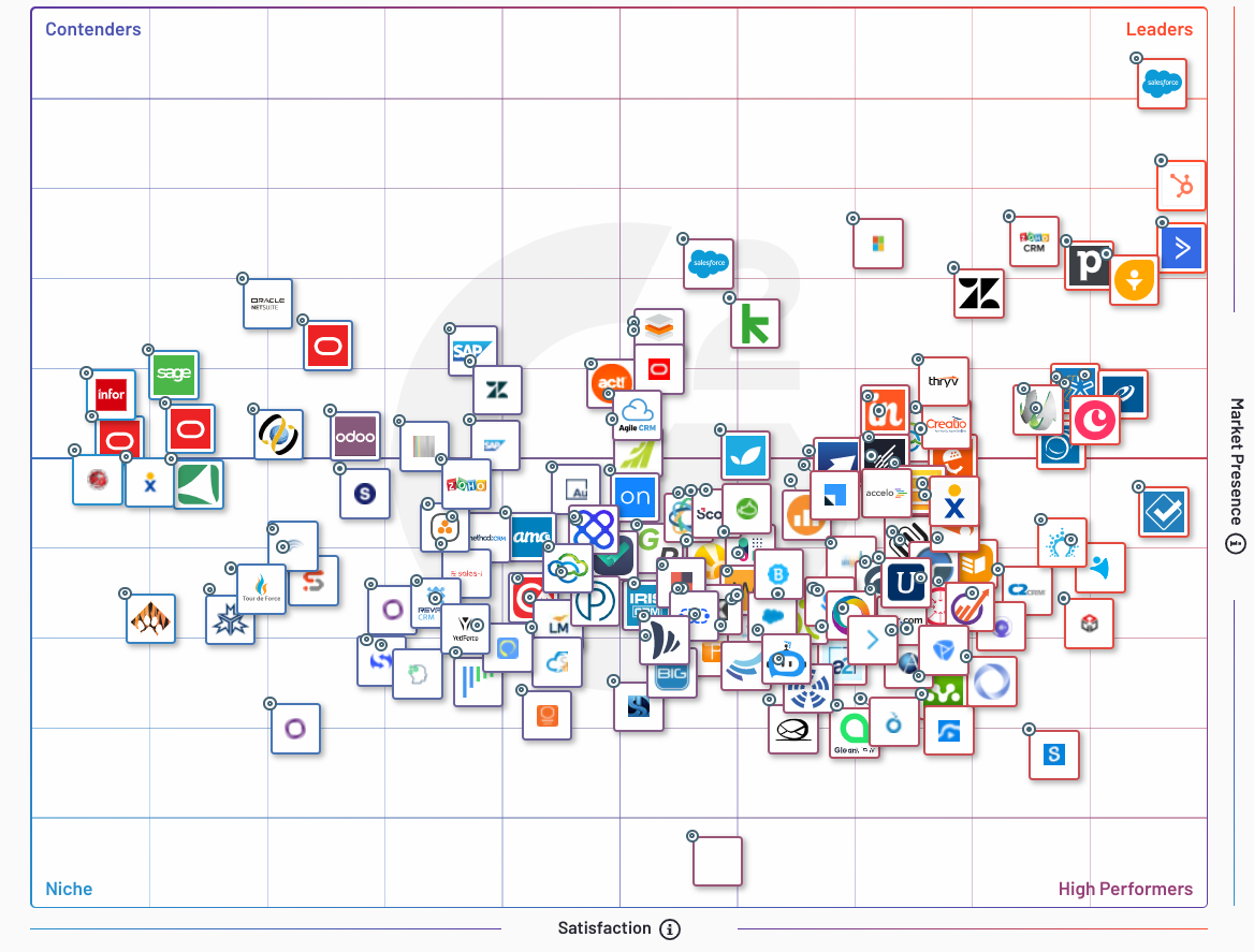 Comparative Grid of CRM Software from G2